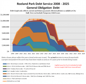 Roeland Park Debt Service 2008 - 2025 General Obligation Debt
